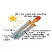 Schita tub vidat Colector Solar
