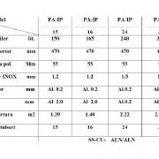 Tabel date teh. PANOU SOLAR COMPACT PRESURIZAT